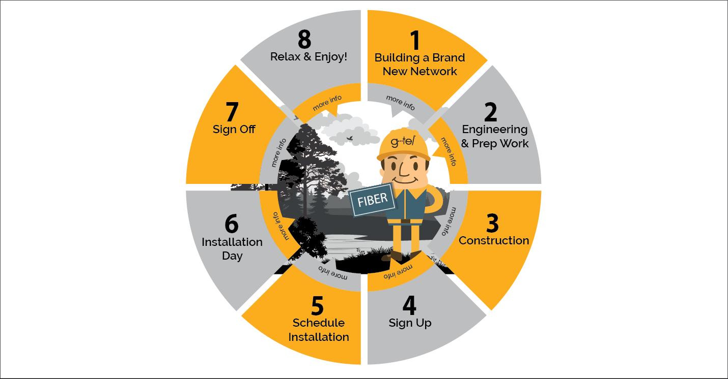 Fiber Installation Process Wheel